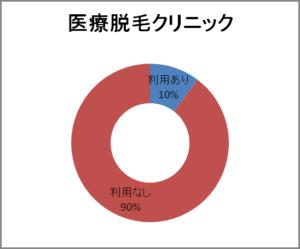 医療脱毛クリニック円グラフ