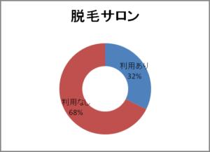 脱毛サロン円グラフ